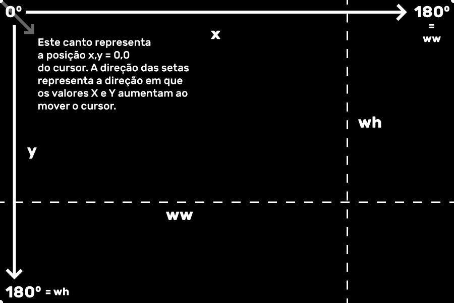 Imagem 1 - A medida que o cursor se movimenta para a direita e/ou para baixo, o valores X e/ou Y da posição do cursor vão subindo. O máximo é igual ao valor das variáveis 'ww' e 'wh'. No caso, queremos que o máximo para cada quando convertido em graus seja igual a 180.
