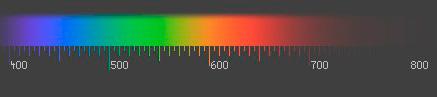 Faixa dentro do espectro visível, na escala em comprimento de onda (nm)