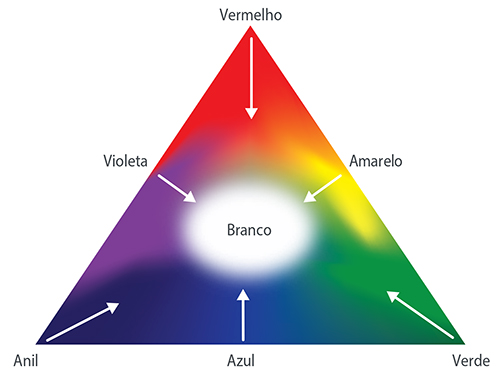 Triângulo de Maxwell